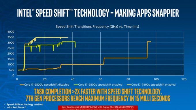 Intel SpeedShift 7th Gen CPU