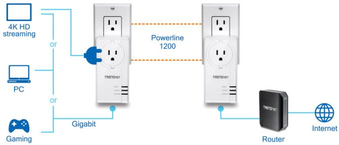 Trendnet Powerline Ethernet