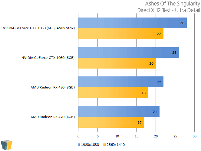 NVIDIA GeForce GTX 1060 - Ashes Of The Singularity (DirectX 12)