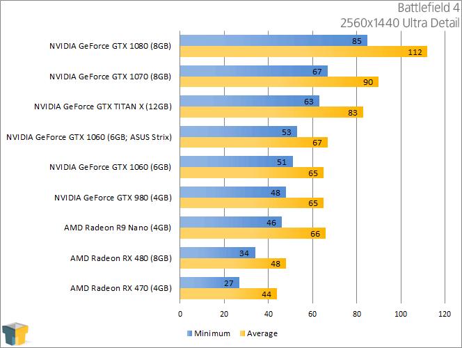 NVIDIA GeForce GTX 1060 - Battlefield 4 (2560x1440)
