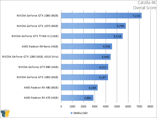 NVIDIA GeForce GTX 1060 - Catzilla 4K