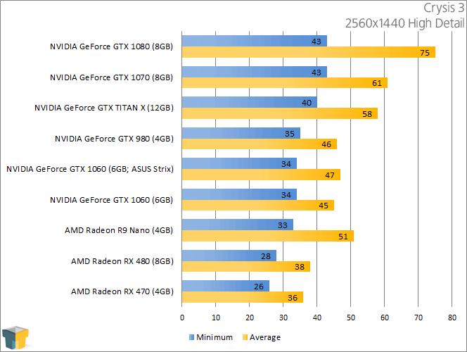 NVIDIA GeForce GTX 1060 - Crysis 3 (2560x1440)