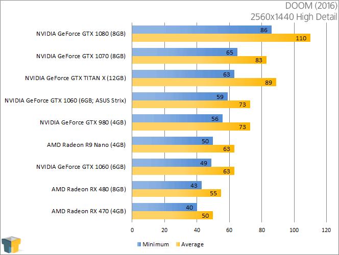 NVIDIA GeForce GTX 1060 - DOOM (2560x1440)