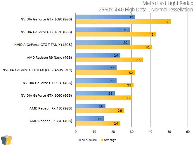 NVIDIA GeForce GTX 1060 - Metro Last Light Redux (2560x1440)