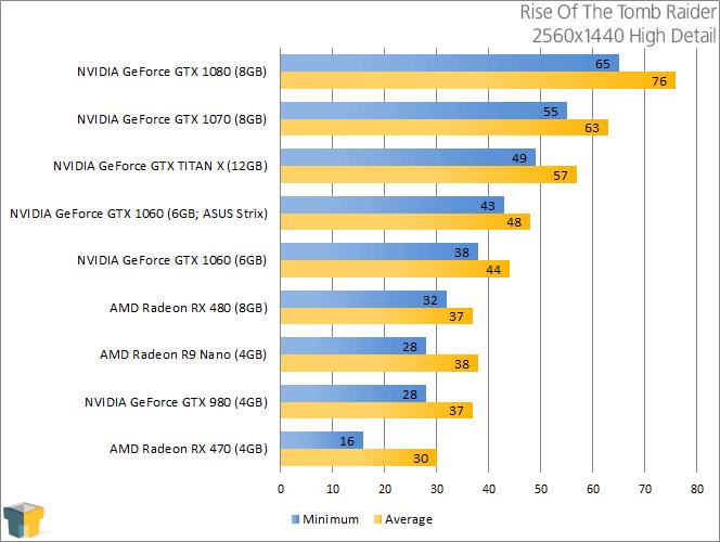 NVIDIA GeForce GTX 1060 - Rise Of The Tomb Raider (2560x1440)