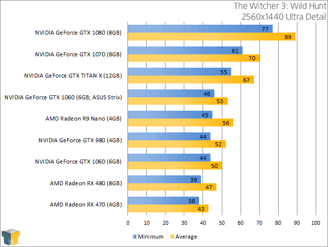 NVIDIA GeForce GTX 1060 - The Witcher 3 Wild Hunt (2560x1440)