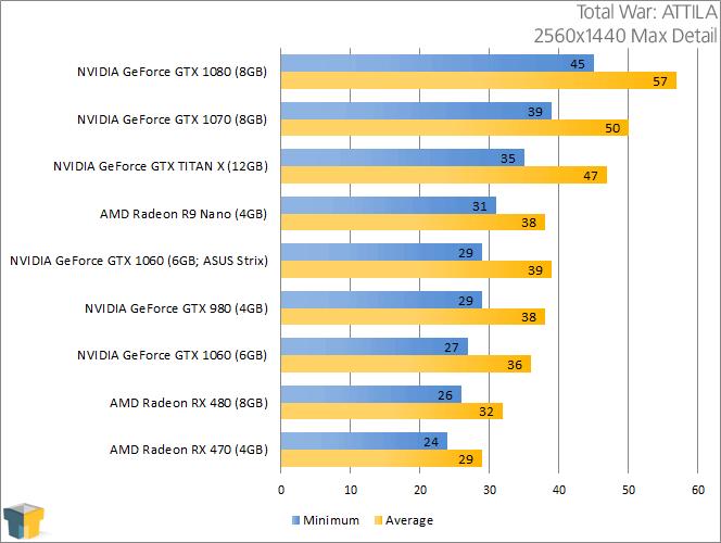NVIDIA GeForce GTX 1060 - Total War ATTILA (2560x1440)