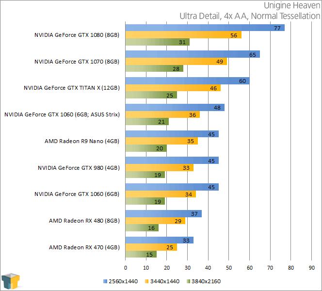 NVIDIA GeForce GTX 1060 - Unigine Heaven