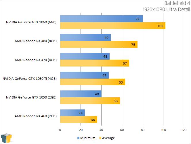 NVIDIA GeForce GTX 1050 & GTX 1050 Ti - Battlefield 4 (1920x1080)