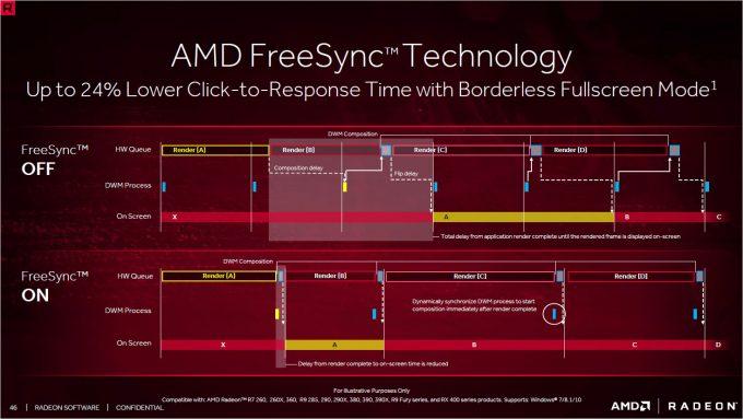 Radeon Crimson ReLive - FreeSync Enhancements