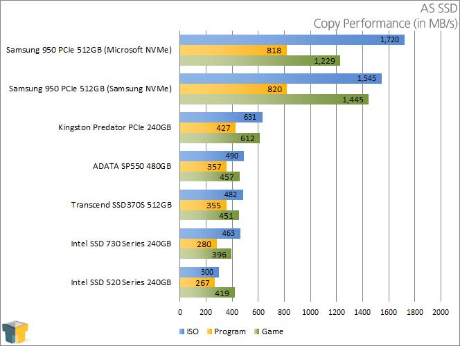 ADATA SP550 480GB SSD - AS SSD - Copy Performance