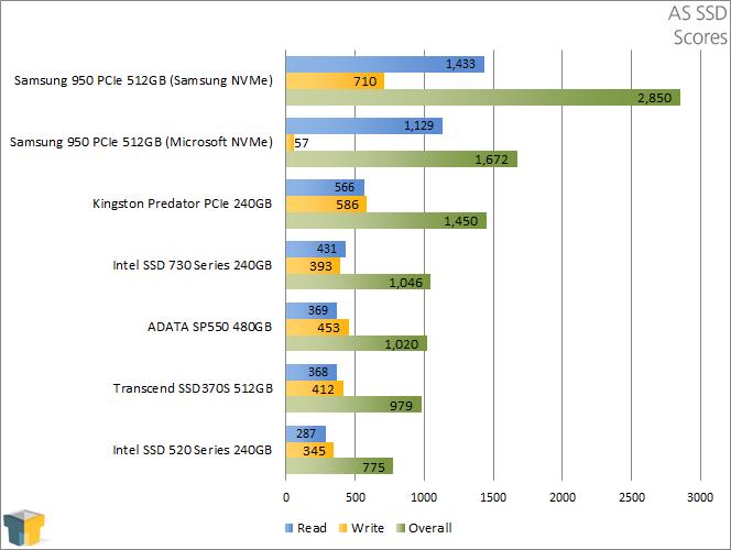 ADATA SP550 480GB SSD - AS SSD - Scores