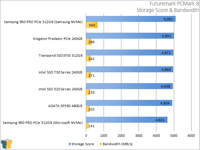 ADATA SP550 480GB SSD - Futuremark PCMark 8