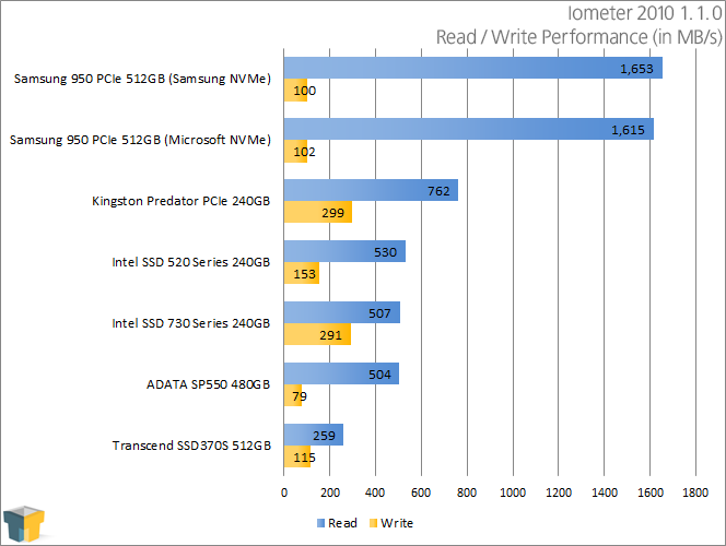 ADATA SP550 480GB SSD - Iometer 2010 - Read and Write Performance