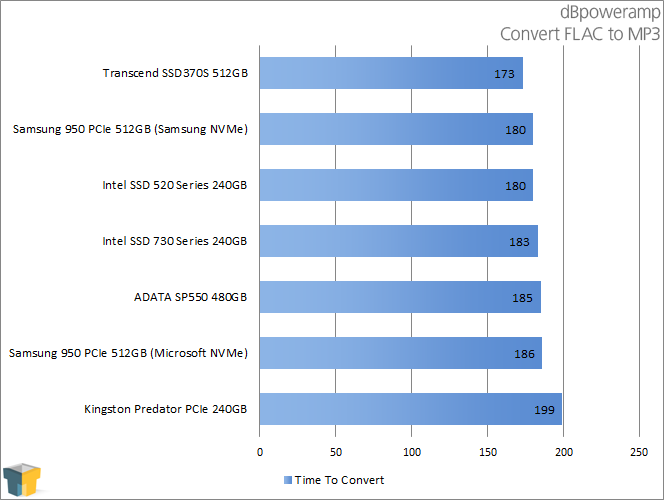 ADATA SP550 480GB SSD - dBpoweramp