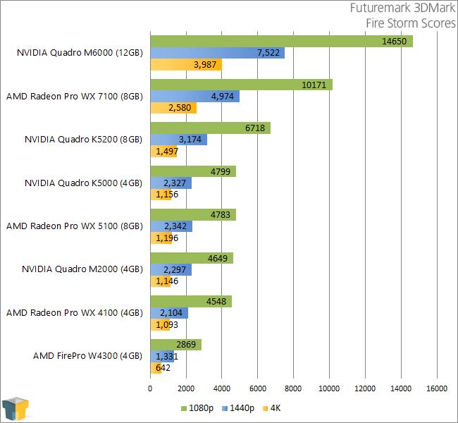 AMD Radeon Pro WX 5100 & WX 4100 - Futuremark 3DMark
