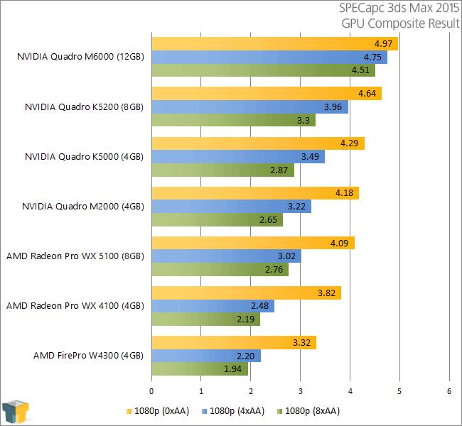 AMD Radeon Pro WX 5100 & WX 4100 - SPECapc 3ds Max 2015