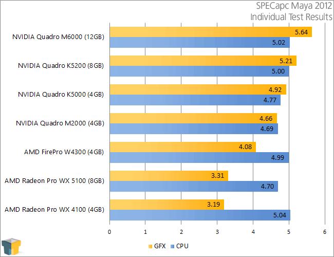 AMD Radeon Pro WX 5100 & WX 4100 - SPECapc Maya 2012