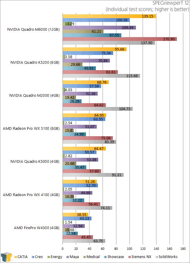 AMD Radeon Pro WX 5100 Amp WX 4100 Workstation GPUs Review Techgage