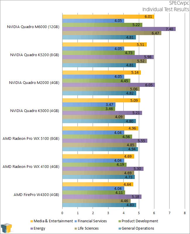 AMD Radeon Pro WX 5100 & WX 4100 - SPECwpc