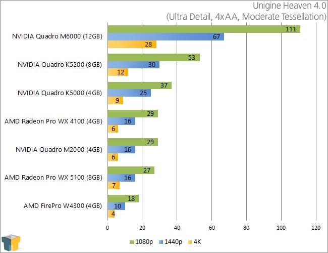 AMD Radeon Pro WX 5100 & WX 4100 - Unigine Heaven