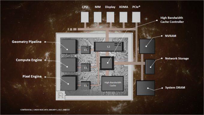 AMD Vega Slides - Architecture Diagram