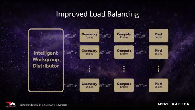 AMD Vega Slides - Load Balance