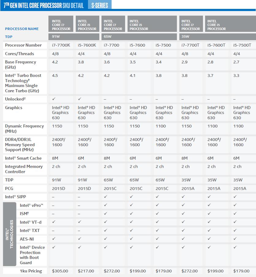 Intel Kaby Lake Core i7-7700K Performance & Z270 Chipset ...