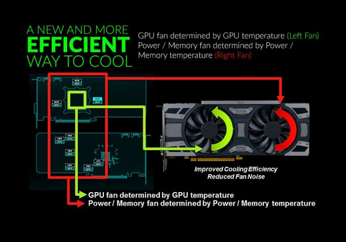 EVGA iCX Graphics Cards - Asynchronous Fan