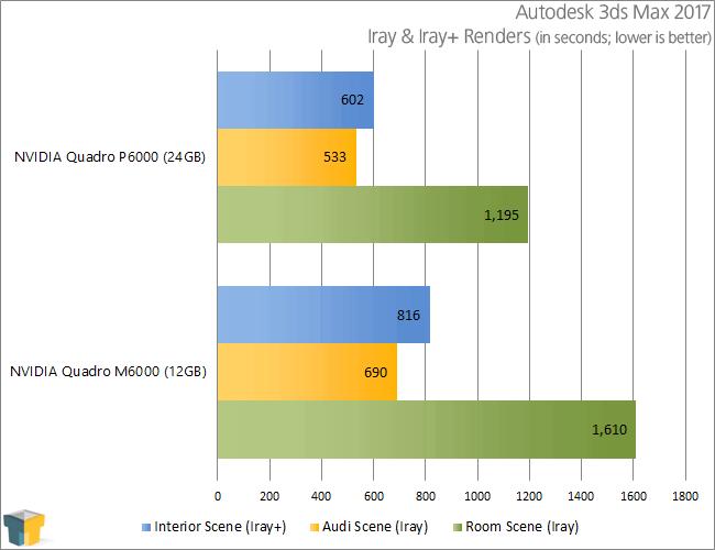 NVIDIA Quadro P6000 - Autodesk 3ds Max 2017