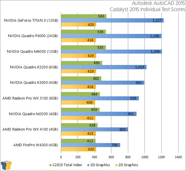 NVIDIA Quadro P6000 - Cadalyst 2015