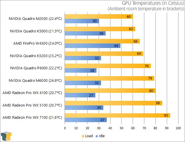 NVIDIA Quadro P6000 - GPU Temperatures