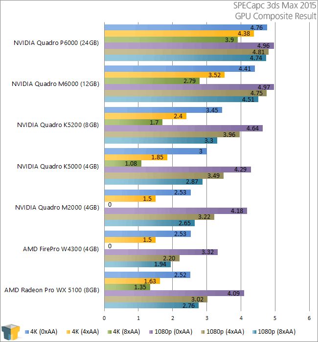 NVIDIA Quadro P6000 - SPECapc 3ds Max 2015