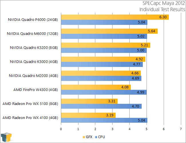 NVIDIA Quadro P6000 - SPECapc Maya 2012