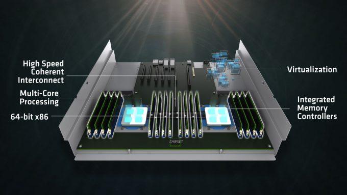 AMD Naples Enterprise Platform