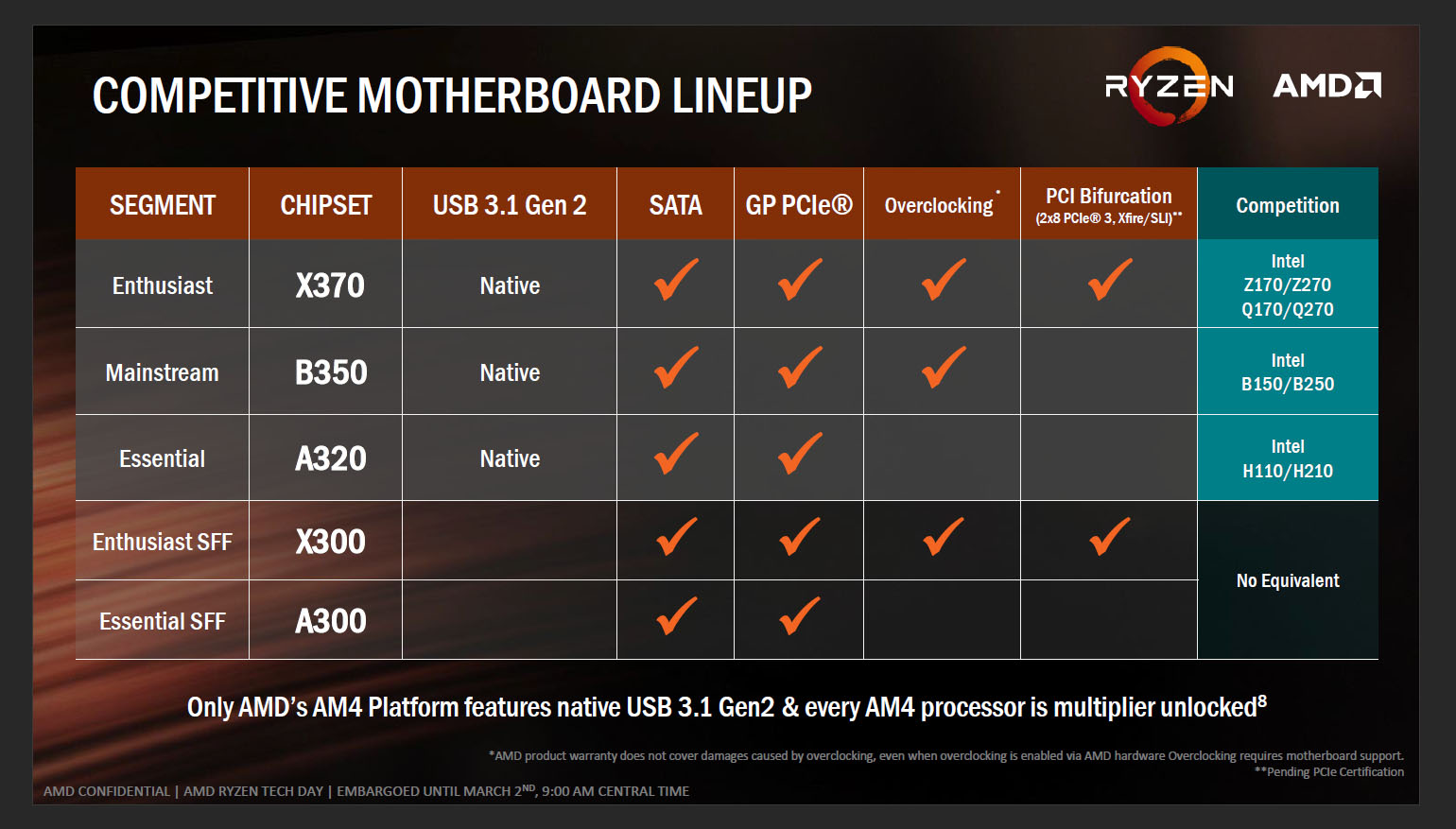 A Quick Look At Amd S Ryzen Cpu Launch Techgage