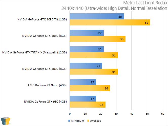 NVIDIA GeForce GTX 1080 - Metro Last Light Redux (3440x1440)