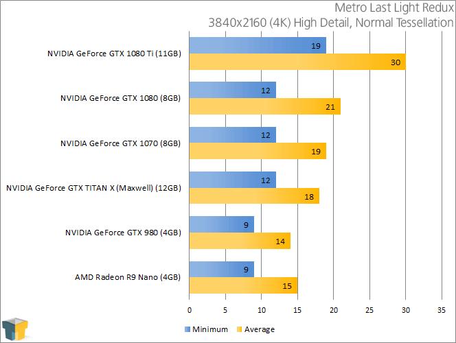 NVIDIA GeForce GTX 1080 - Metro Last Light Redux (3840x2160)
