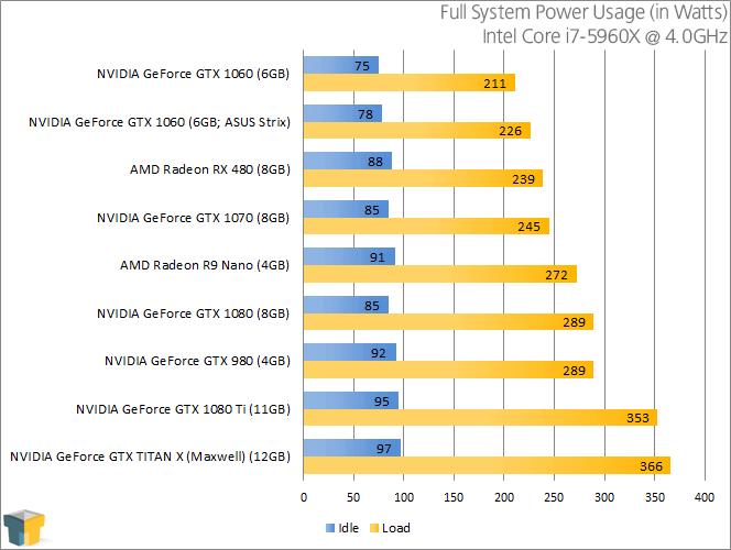 NVIDIA GeForce GTX 1080 - Power Consumption