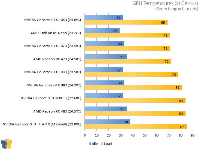 NVIDIA GeForce GTX 1080 - Temperatures