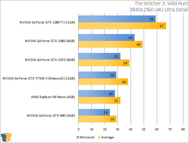 NVIDIA GeForce GTX 1080 - The Witcher 3 Wild Hunt (3840x2160)