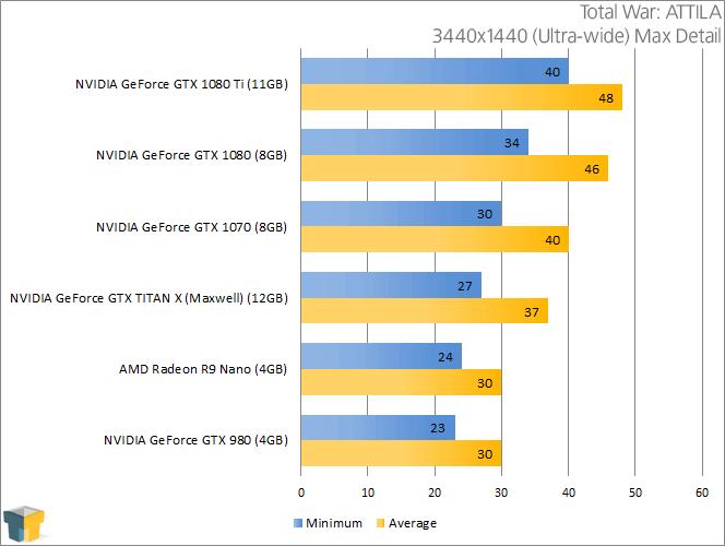 NVIDIA GeForce GTX 1080 - Total War ATTILA (3440x1440)