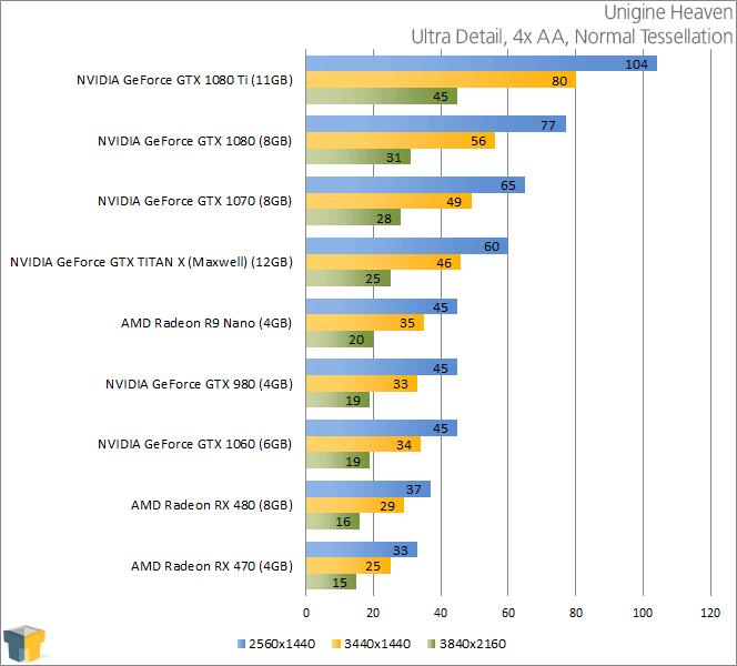 NVIDIA GeForce GTX 1080 - Unigine Heaven