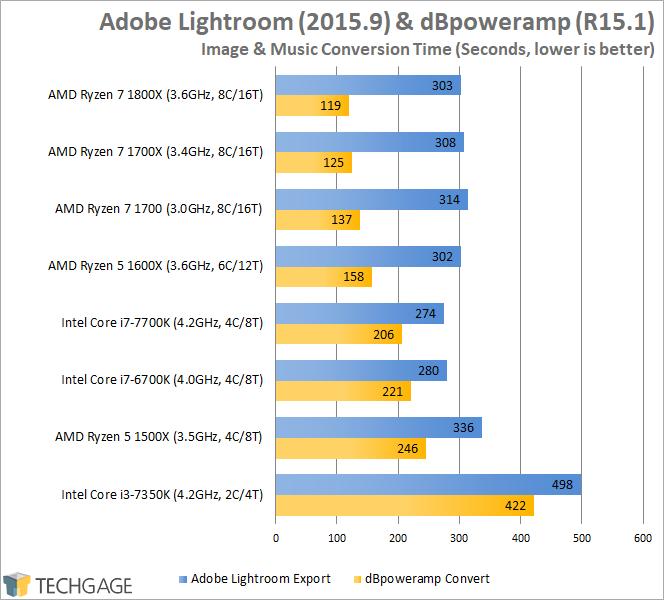 AMD Ryzen 7 1600X & 1500X Performance - Adobe Lightroom & dBpoweramp