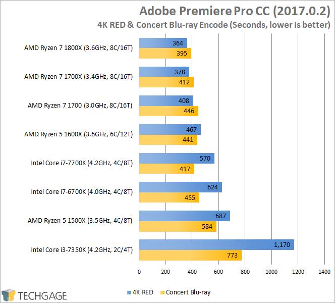 AMD Ryzen 7 1600X & 1500X Performance - Adobe Premiere Pro