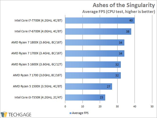 AMD Ryzen 7 1600X & 1500X Performance - Ashes of the Singularity