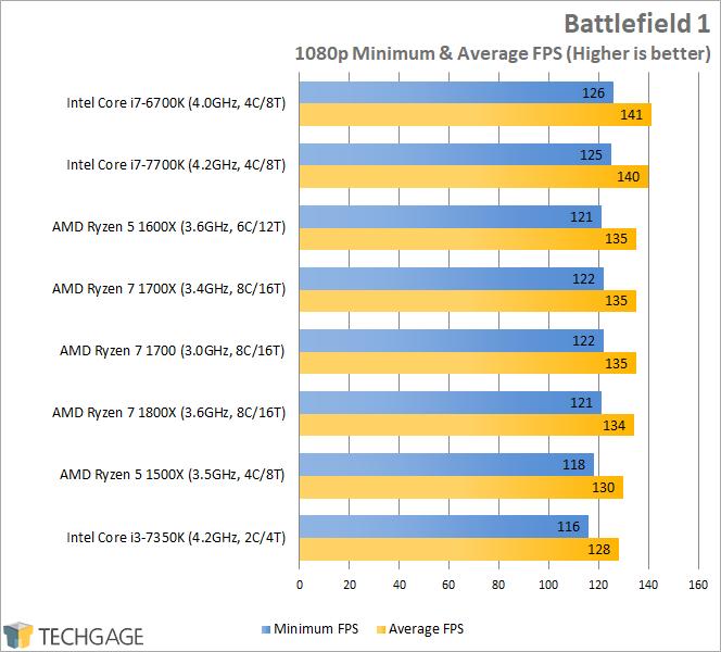 AMD Ryzen 7 1600X & 1500X Performance - Battlefield 1 (1080p)