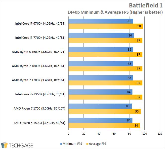 AMD Ryzen 7 1600X & 1500X Performance - Battlefield 1 (1440p)