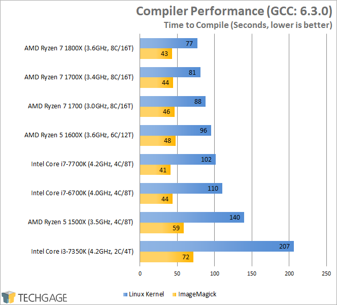 AMD Ryzen 7 1600X & 1500X Performance - Compiler Performance (Linux)