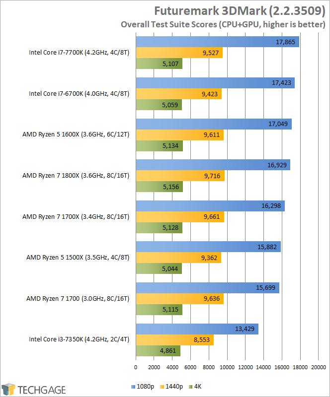 AMD Ryzen 7 1600X & 1500X Performance - Futuremark 3DMark Overall Scores